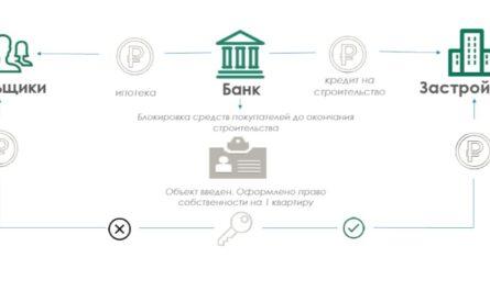 стандарты для кредитования застройщиков на строительство