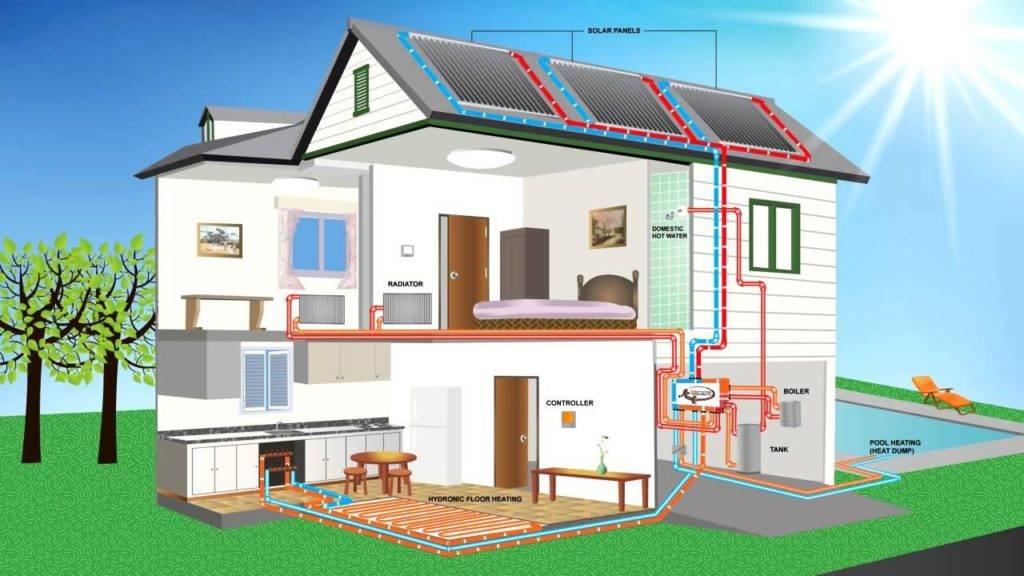 Чем выгоднее отапливать дом газом или электричеством