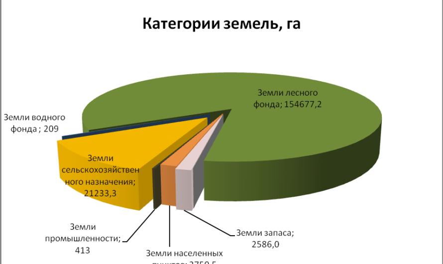 Категории земель и виды их разрешенного использования