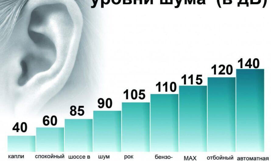 Уровни шума в децибелах: допустимые нормы