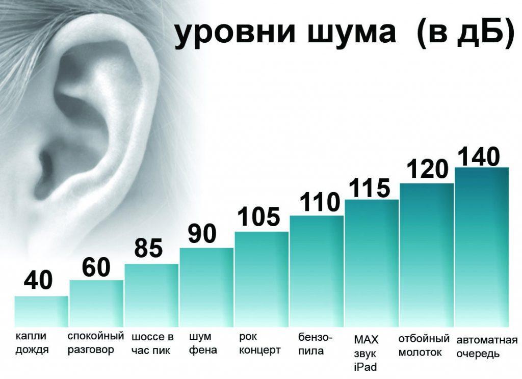 Уровни шума в децибелах допустимые нормы
